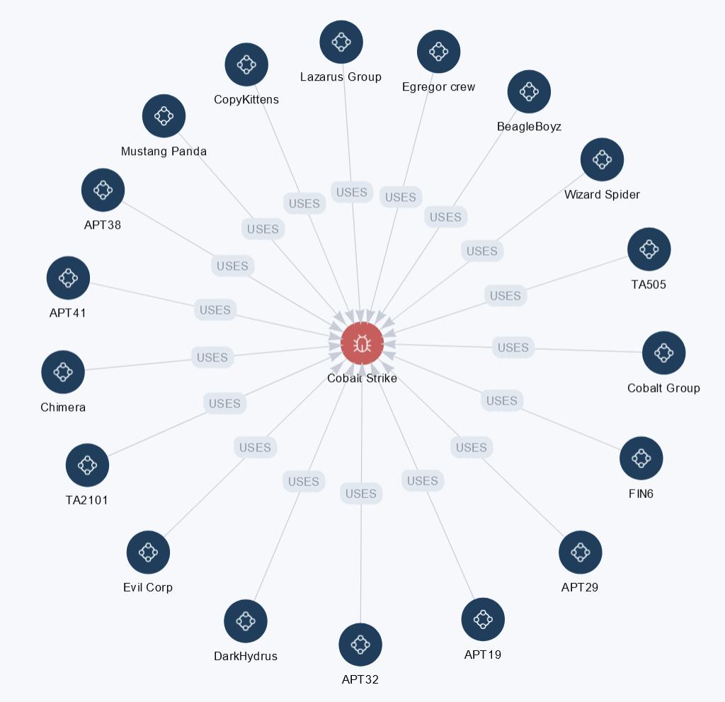 Figure: example of threat actors leveraging Cobalt Strike in their attacks